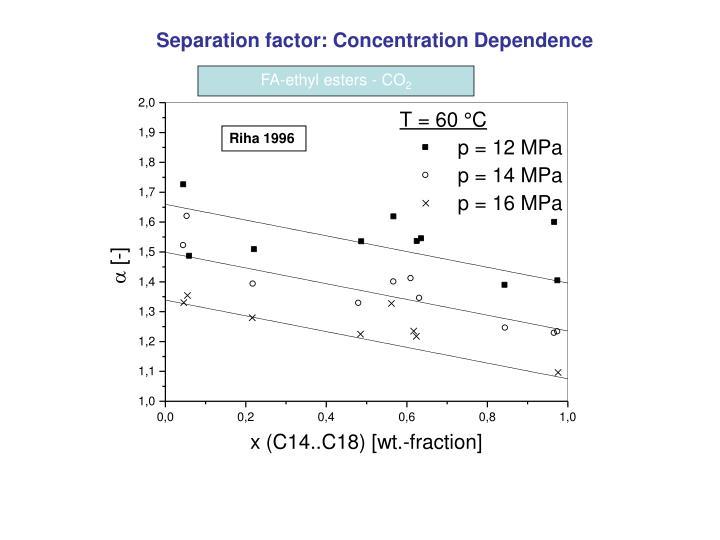 Separation factor: Concentration Dependence