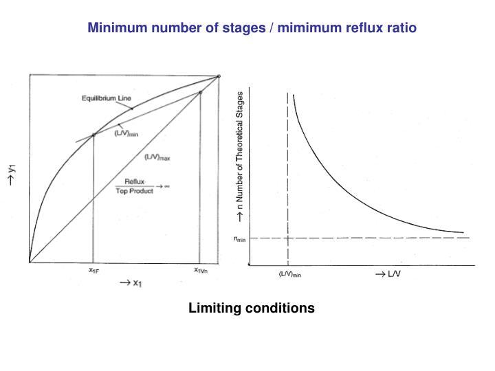 Minimum number of stages / mimimum reflux ratio