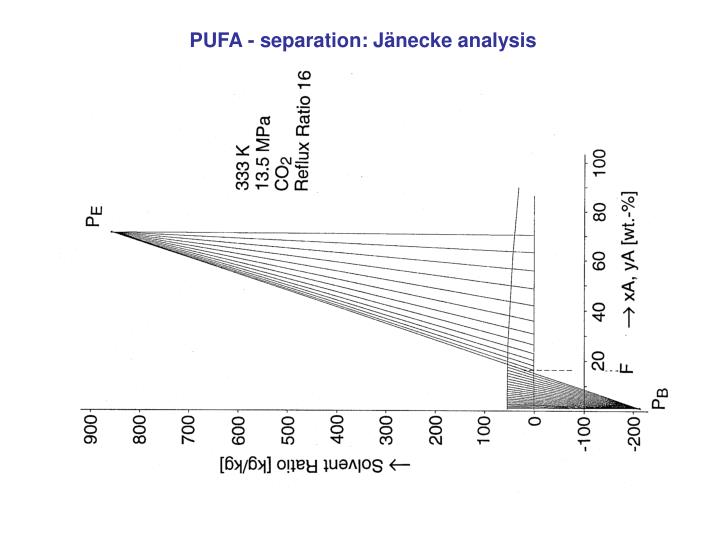 PUFA - separation: Jänecke analysis