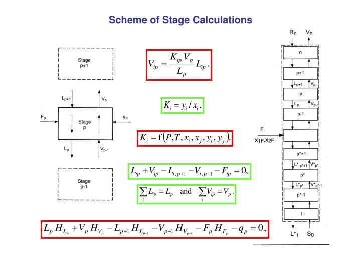 Scheme of Stage Calculations
