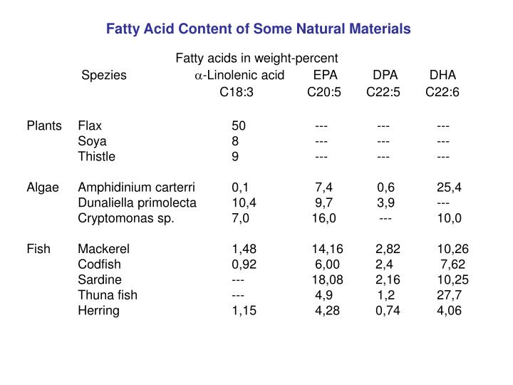 Fatty Acid Content of Some Natural Materials