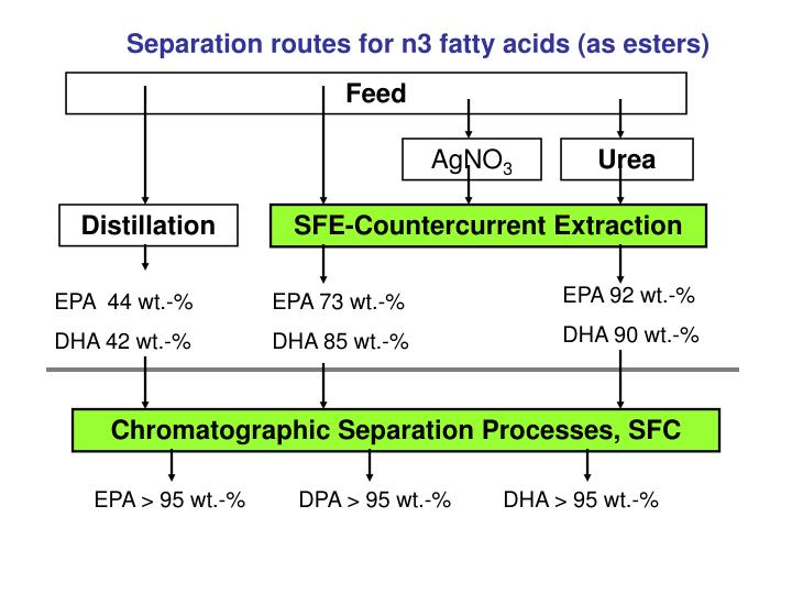 Separation routes for n3 fatty acids (as esters)
