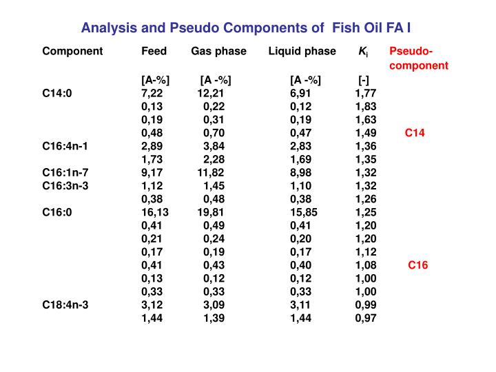 Analysis and Pseudo Components of  Fish Oil FA I