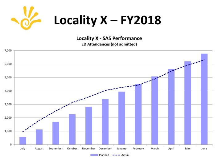 Locality X – FY2018