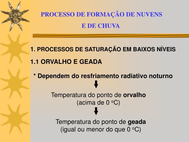 PROCESSO DE FORMAÇÃO DE NUVENS