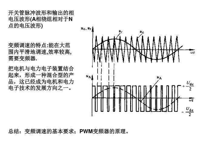 开关管脉冲波形和输出的相电压波形
