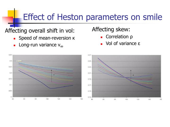 Effect of Heston parameters on smile