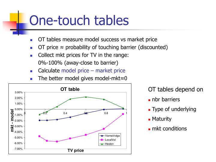 One-touch tables