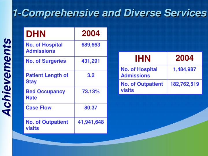 1-Comprehensive and Diverse Services