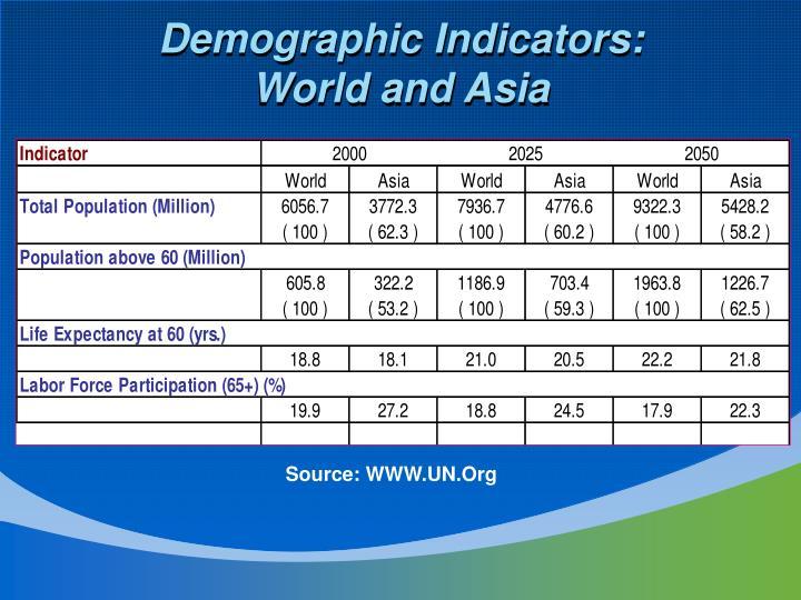 Demographic Indicators: