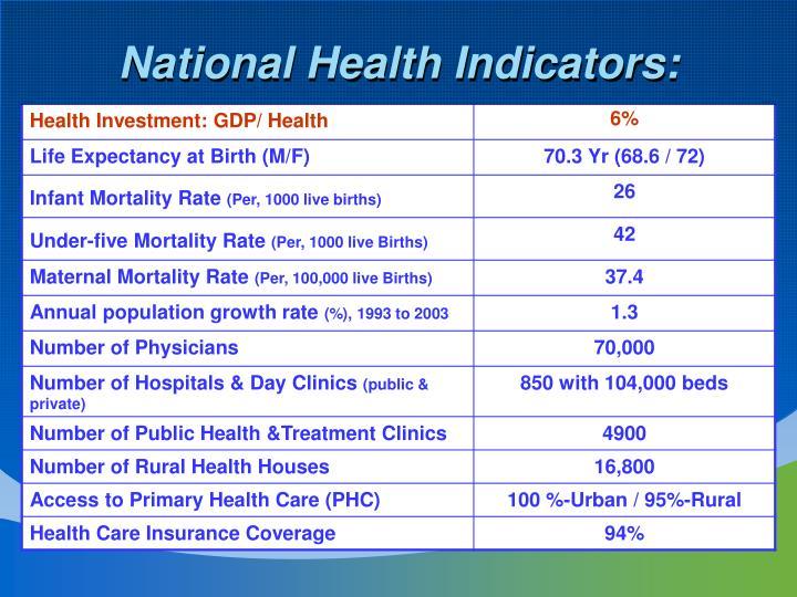 National Health Indicators: