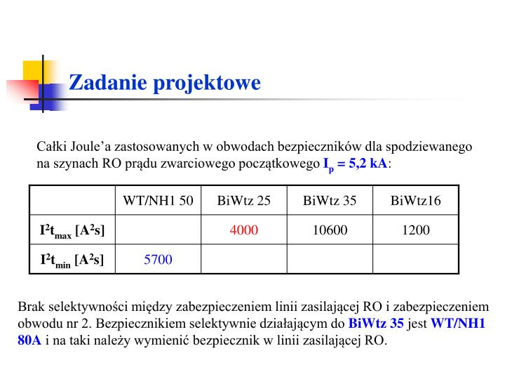 Całki Joule'a zastosowanych w obwodach bezpieczników dla spodziewanego na szynach RO prądu zwarciowego początkowego