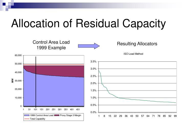 Allocation of Residual Capacity