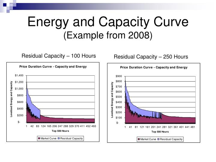 Energy and Capacity Curve