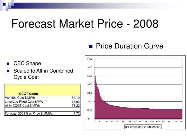 Price Duration Curve