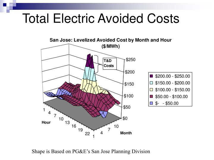 Total electric avoided costs