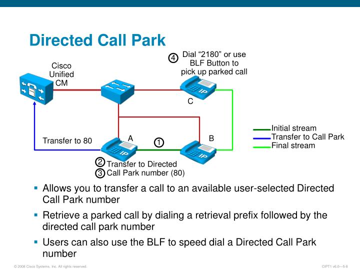 Directed Call Park