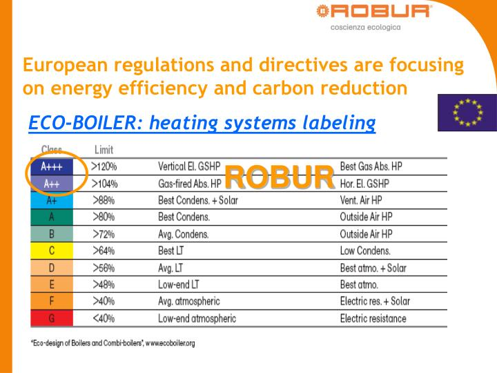 European regulations and directives are focusing on energy efficiency and carbon reduction
