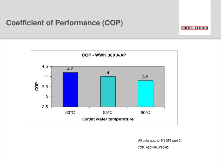 Coefficient of Performance (COP)
