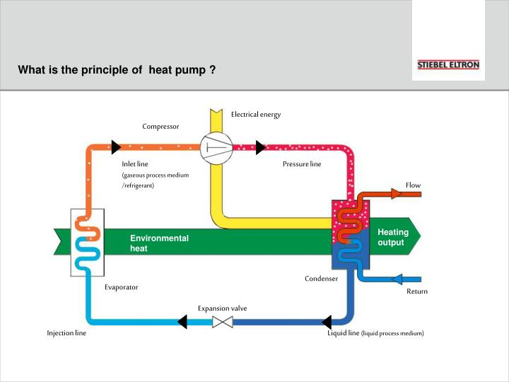 What is the principle of  heat pump ?