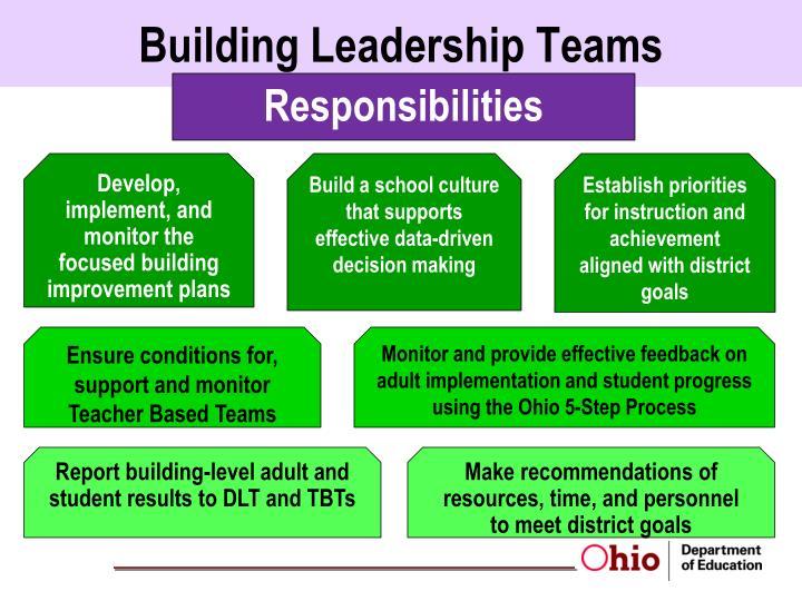 Building Leadership Teams