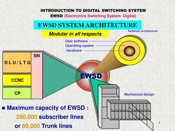 Ppt introduction to digital switching system ewsd electronics introduction to digital switching system ccuart Images