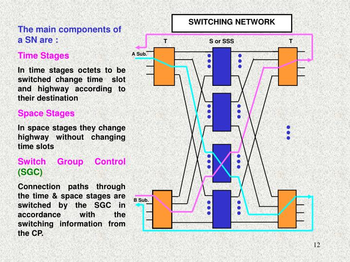 Ppt introduction to digital switching system ewsd electronics switching network ccuart Images