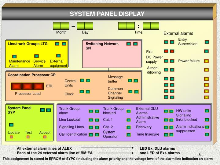 Ppt introduction to digital switching system ewsd electronics slide16 ccuart Images