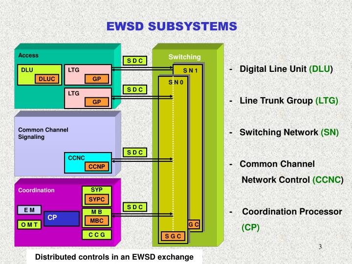 Ppt introduction to digital switching system ewsd electronics ewsd subsystems ccuart Images