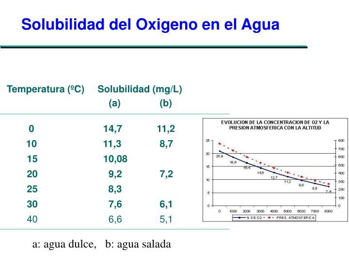Solubilidad del Oxigeno en el Agua