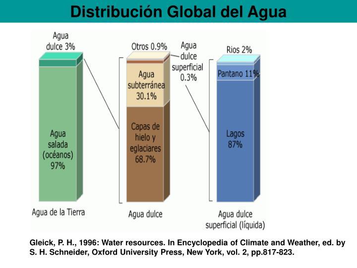 Distribución Global del Agua