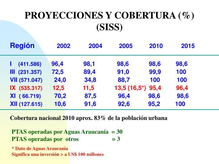PROYECCIONES Y COBERTURA (%)