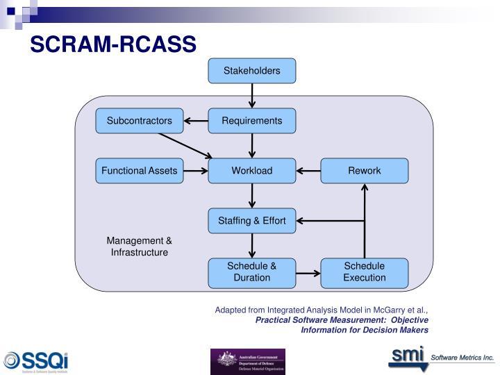 SCRAM:  Schedule Compliance Risk Assessment Methodology - PowerPoint PPT Presentation