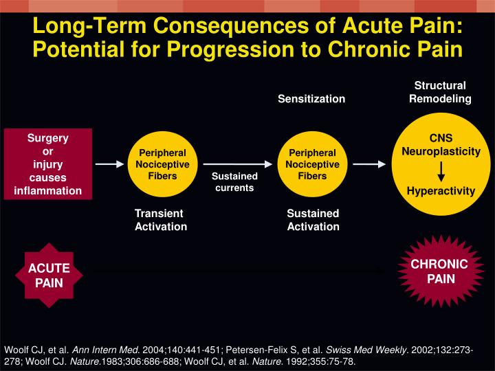 Long-Term Consequences of Acute Pain: