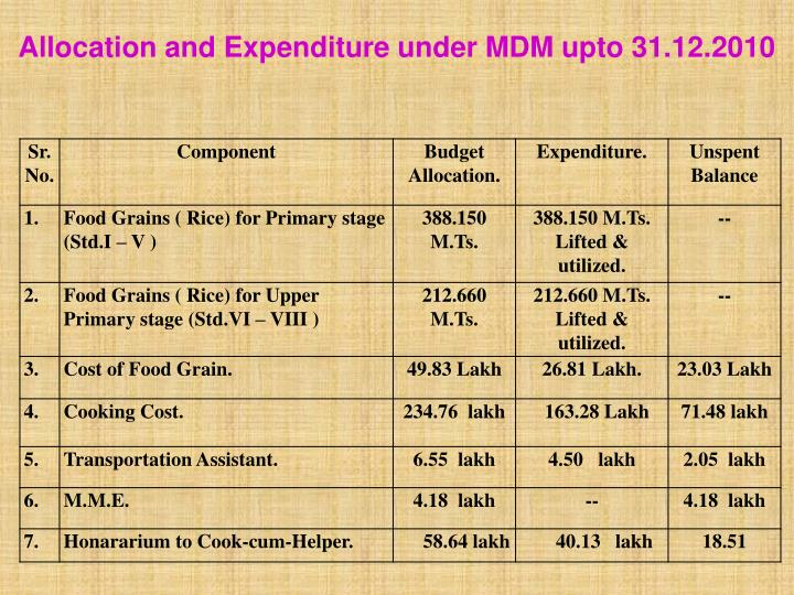 Allocation and Expenditure under MDM upto 31.12.2010