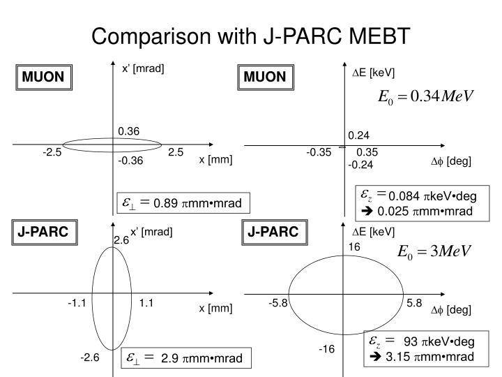 Comparison with J-PARC MEBT