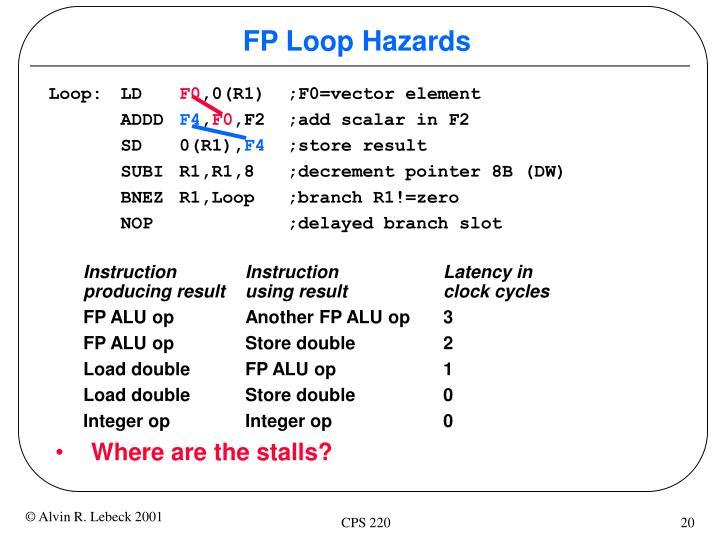 FP Loop Hazards