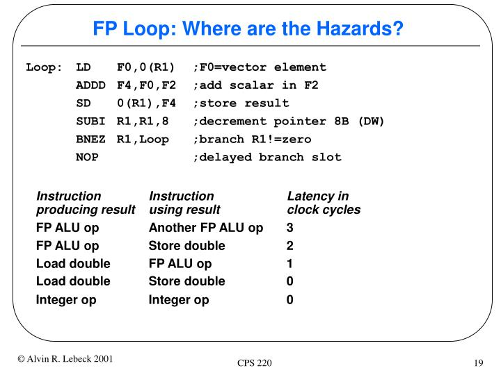 FP Loop: Where are the Hazards?