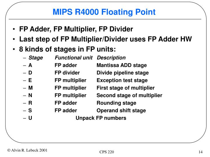 MIPS R4000 Floating Point