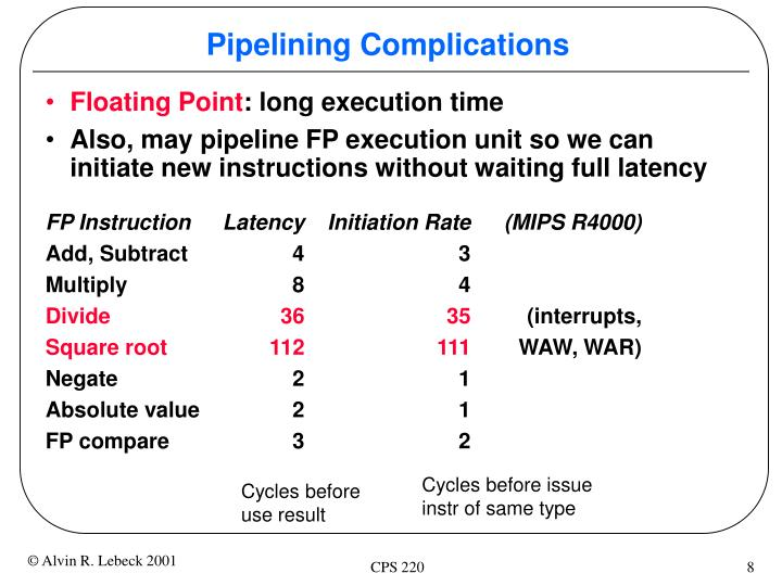 Pipelining Complications