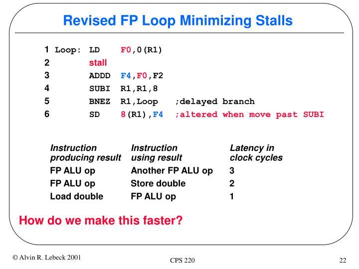 Revised FP Loop Minimizing Stalls
