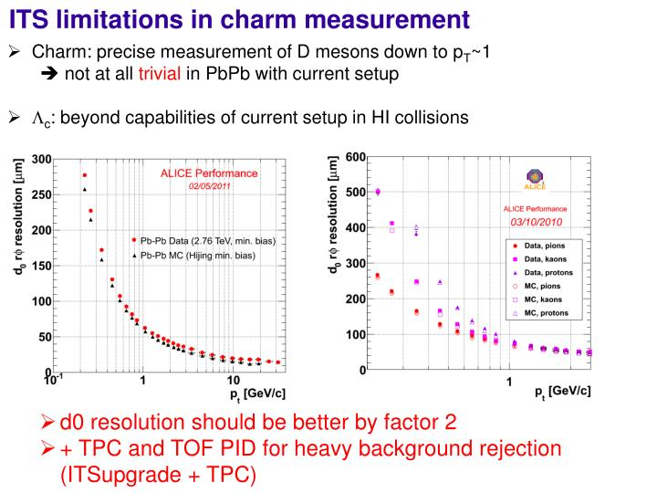 ITS limitations in charm measurement