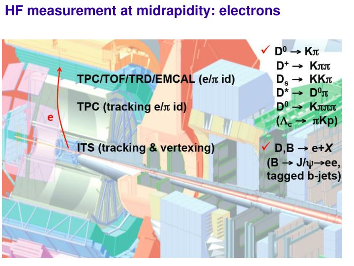 HF measurement at midrapidity: electrons