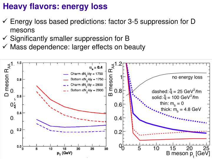Heavy flavors: energy loss