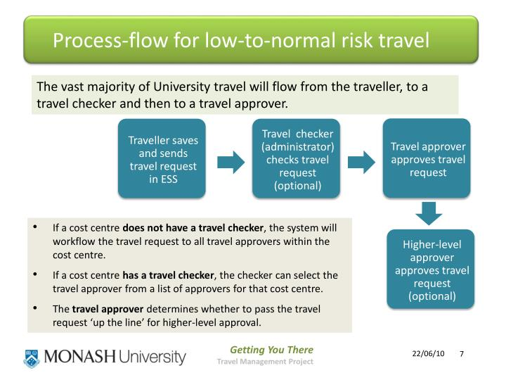 Process-flow for low-to-normal risk travel