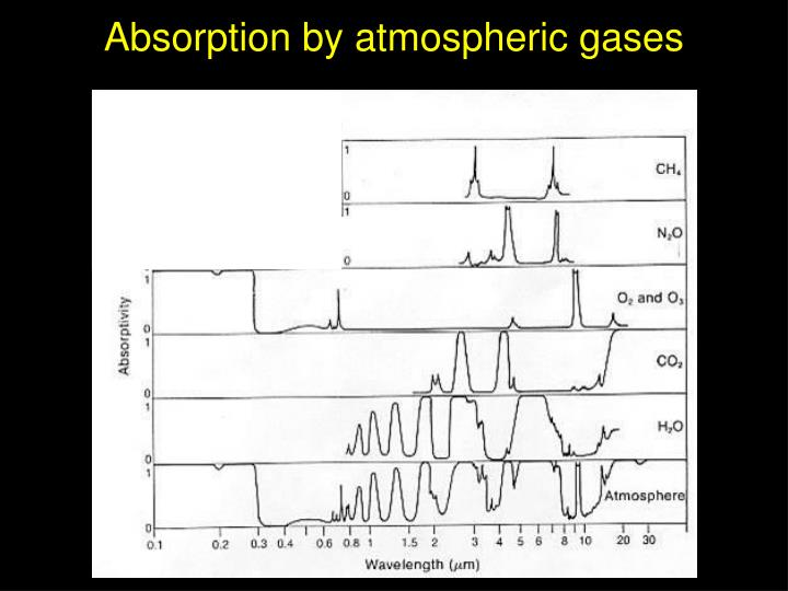 Absorption by atmospheric gases