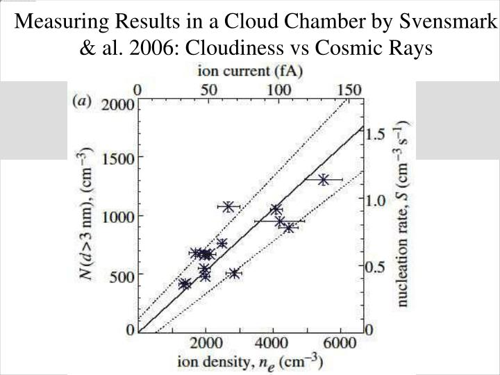 Measuring Results in a Cloud Chamber by Svensmark & al. 2006: Cloudiness vs Cosmic Rays