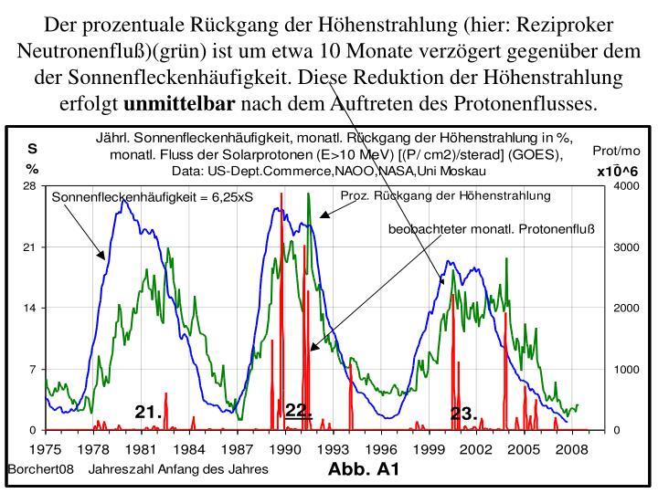 Der prozentuale Rückgang der Höhenstrahlung (hier: Reziproker Neutronenfluß)(grün) ist um etwa 10 Monate verzögert gegenüber dem der Sonnenfleckenhäufigkeit. Diese Reduktion der Höhenstrahlung erfolgt
