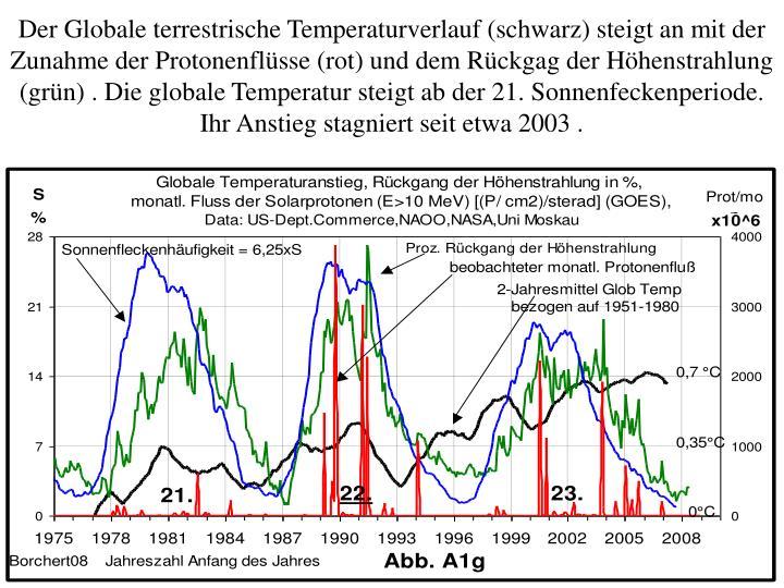 Der Globale terrestrische Temperaturverlauf (schwarz) steigt an mit der Zunahme der Protonenflüsse (rot) und dem Rückgag der Höhenstrahlung (grün) . Die globale Temperatur steigt ab der 21. Sonnenfeckenperiode. Ihr Anstieg stagniert seit etwa 2003 .