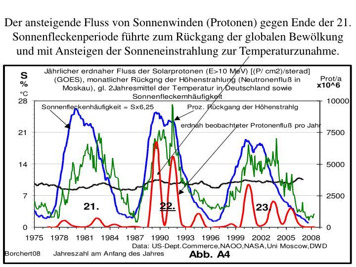Der ansteigende Fluss von Sonnenwinden (Protonen) gegen Ende der 21. Sonnenfleckenperiode führte zum Rückgang der globalen Bewölkung und mit Ansteigen der Sonneneinstrahlung zur Temperaturzunahme.
